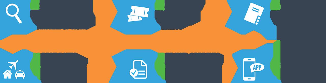Travelit Booking Process